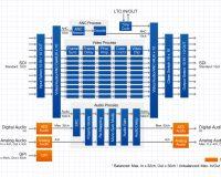 For.A FA-1010 MULTI-CHANNEL SIGNAL PROCESSOR
